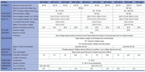Basics of Maximum Power Point Tracking (MPPT) Solar Charge